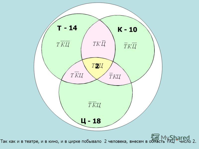 Т Ц К - 10 - 14 Так как и в театре, и в кино, и в цирке побывало 2 человека, внесем в область ТКЦ * число 2. - 18 2