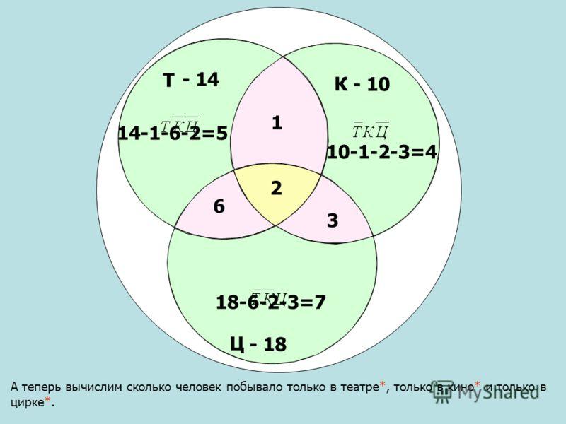 Т Ц К - 10 - 14 А теперь вычислим сколько человек побывало только в театре*, только в кино* и только в цирке*. - 18 2 3 1 6 14-1-6-2=5 10-1-2-3=4 18-6-2-3=7