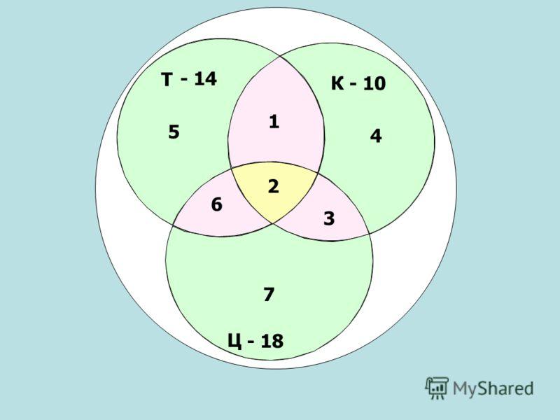 Т Ц К - 10 - 14 - 18 2 3 1 6 5 4 7