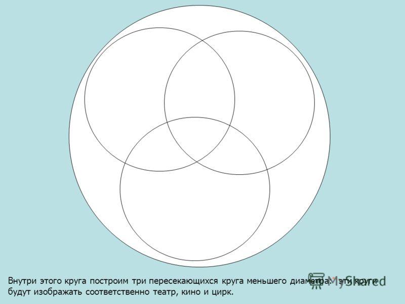 Внутри этого круга построим три пересекающихся круга меньшего диаметра: * эти круги будут изображать соответственно театр, кино и цирк.