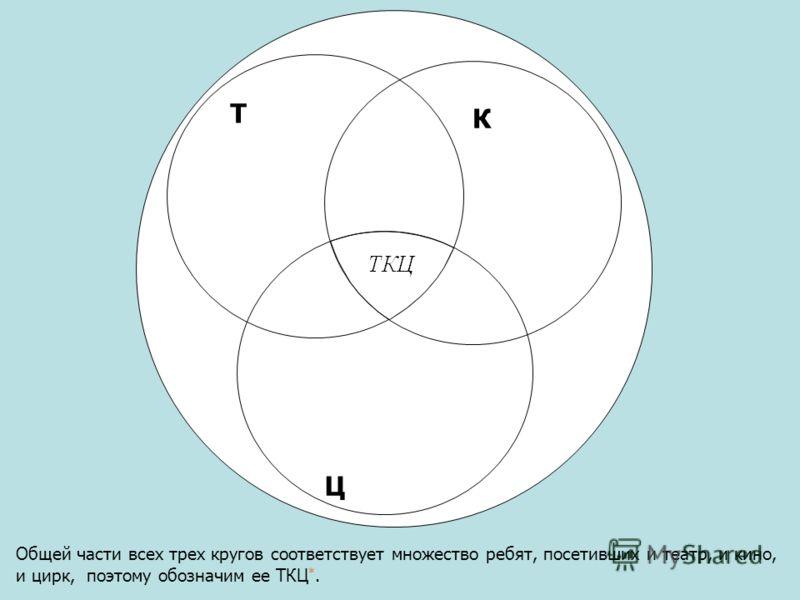 Общей части всех трех кругов соответствует множество ребят, посетивших и театр, и кино, и цирк, поэтому обозначим ее ТКЦ *. Т Ц К