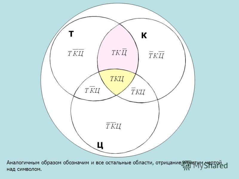 Аналогичным образом обозначим и все остальные области, отрицание отметим чертой над символом. Т Ц К
