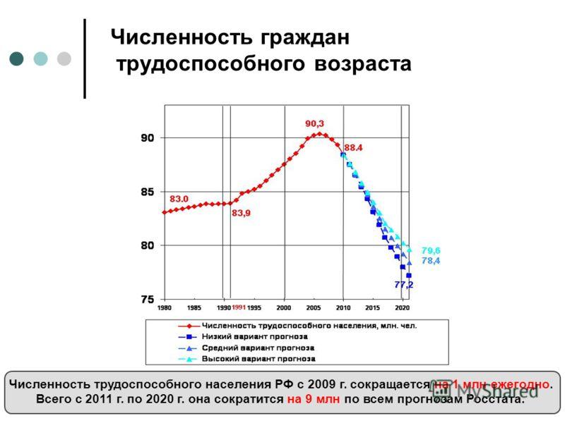 Численность граждан трудоспособного возраста Численность трудоспособного населения РФ с 2009 г. сокращается на 1 млн ежегодно. Всего с 2011 г. по 2020 г. она сократится на 9 млн по всем прогнозам Росстата.