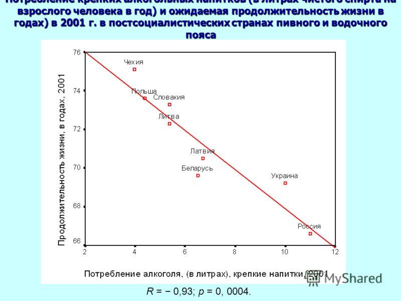 Потребление крепких алкогольных напитков (в литрах чистого спирта на взрослого человека в год) и ожидаемая продолжительность жизни в годах) в 2001 г. в постсоциалистических странах пивного и водочного пояса R = 0,93; p = 0, 0004.