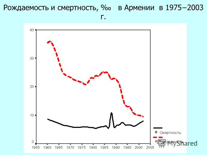 Рождаемость и смертность, в Армении в 19752003 г.