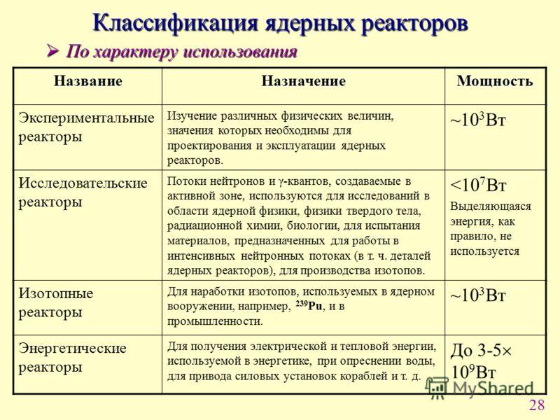 28 По характеру использования По характеру использования НазваниеНазначениеМощность Экспериментальные реакторы Изучение различных физических величин, значения которых необходимы для проектирования и эксплуатации ядерных реакторов. ~10 3 Вт Исследоват