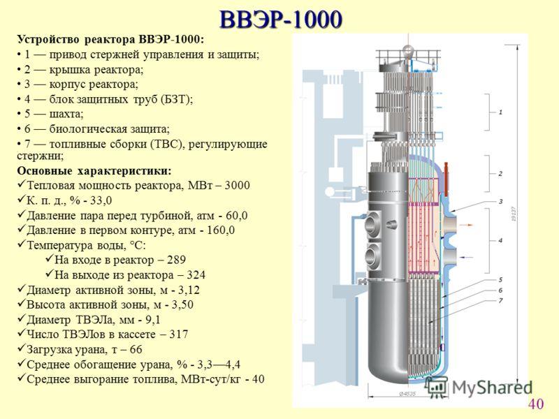 40 ВВЭР-1000 Устройство реактора ВВЭР-1000: 1 привод стержней управления и защиты; 2 крышка реактора; 3 корпус реактора; 4 блок защитных труб (БЗТ); 5 шахта; 6 биологическая защита; 7 топливные сборки (ТВС), регулирующие стержни; Основные характерист