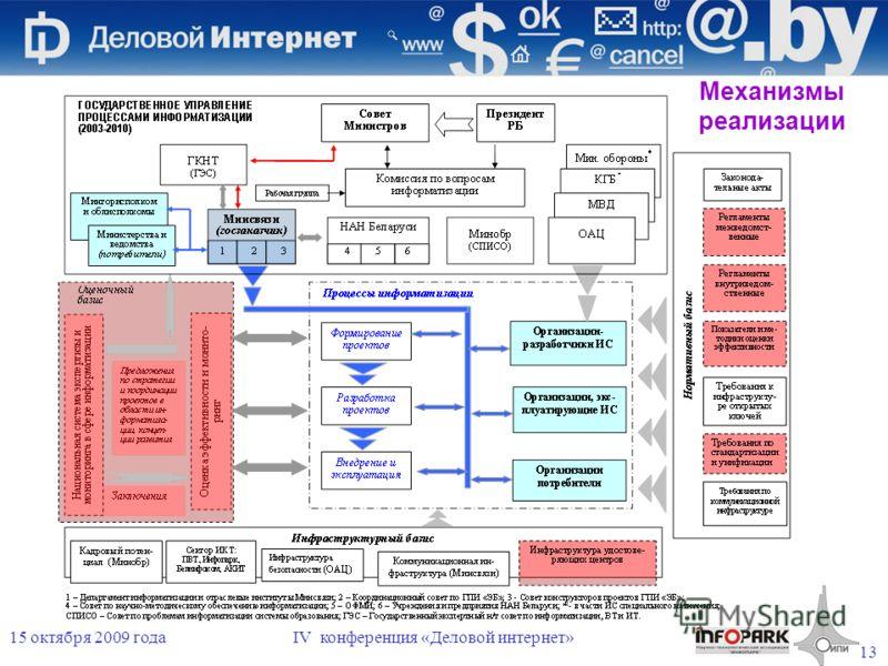13 15 октября 2009 годаIV конференция «Деловой интернет» Механизмы реализации