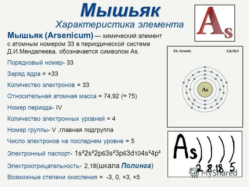 Мышьяк Характеристика элемента Мышьяк (Arsenicum) химический элемент с атомным номером 33 в периодической системе Д.И.Менделеева, обозначается символом As. Порядковый номер- 33 Заряд ядра = +33 Количество электронов = 33 Относительная атомная масса =