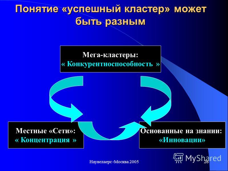 Наувелаерс -Москва 200525 Мега кластеры Местные «Сети» Основанные на знании Промышленная Конкурентноспособность Территориальная конкурентноспособность Инновационное и технологическое развитие Сектора, « filières », рынок, создание потребительской сто