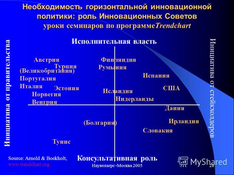 Наувелаерс -Москва 200527 Достижения в оценке кластеров Оценка кластера: в период становления. Интерес к кластеру « по существу» Польза от кластера воспринимается как должное- вместо того, чтобы быть проанализированной Оценка политики в кластере: нео