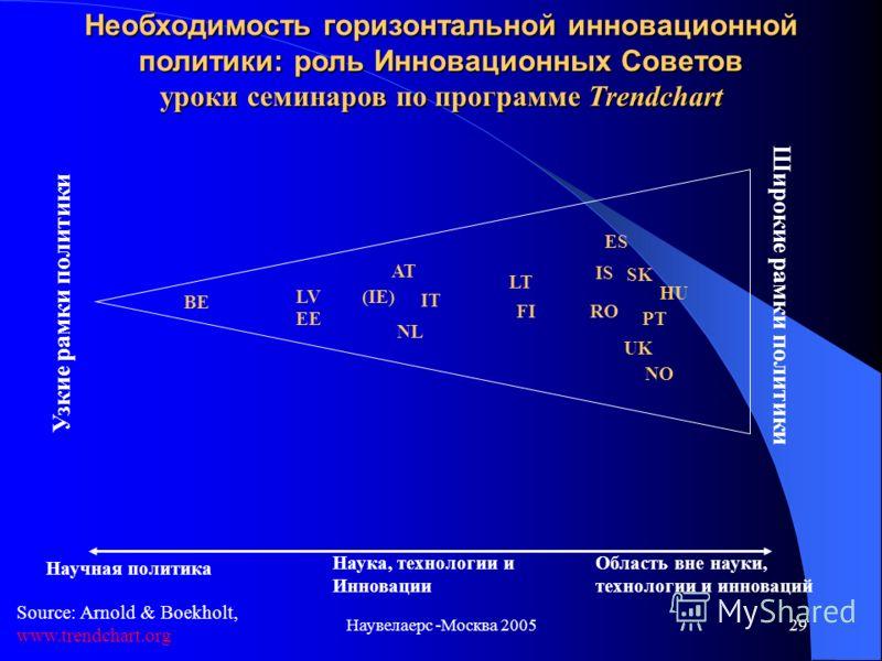 Наувелаерс -Москва 200528 Исполнительная власть Консультативная роль Инициатива от правительства Инициатива от стейкхолдеров (Великобритания) Португалия Италия Исландия Румыния Норвегия Венгрия Нидерланды США (Болгария) Ирландия Австрия Испания Финля