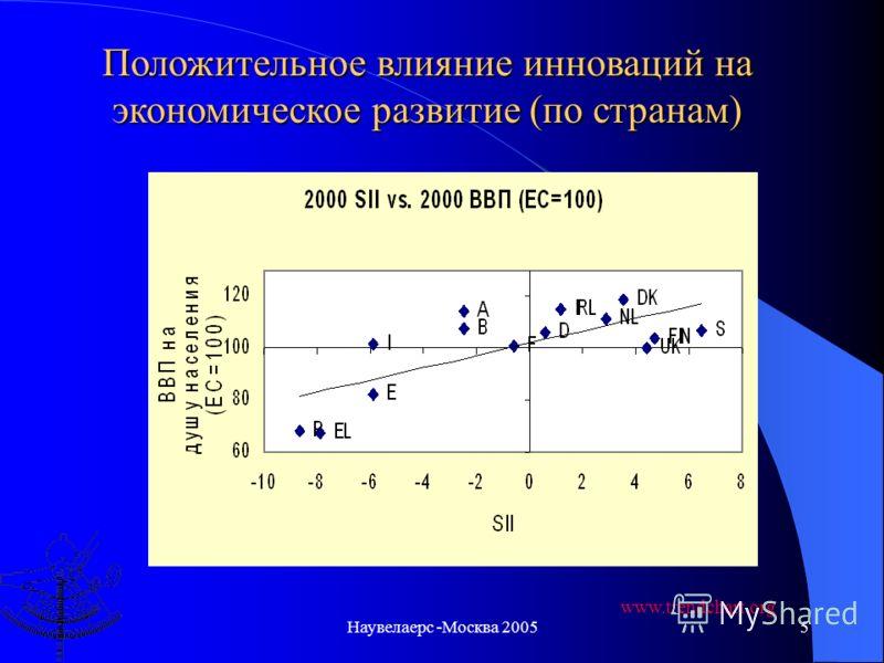 Наувелаерс -Москва 20054 Положительное влияние инноваций на экономическое развитие (по регионам) www.trendchart.org