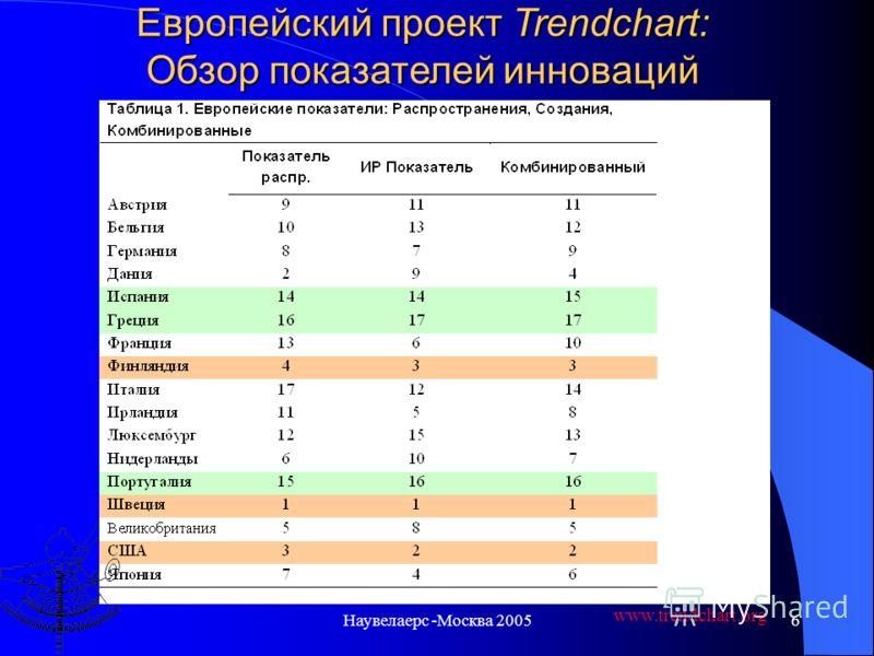 Наувелаерс -Москва 20055 Положительное влияние инноваций на экономическое развитие (по странам) www.trendchart.org