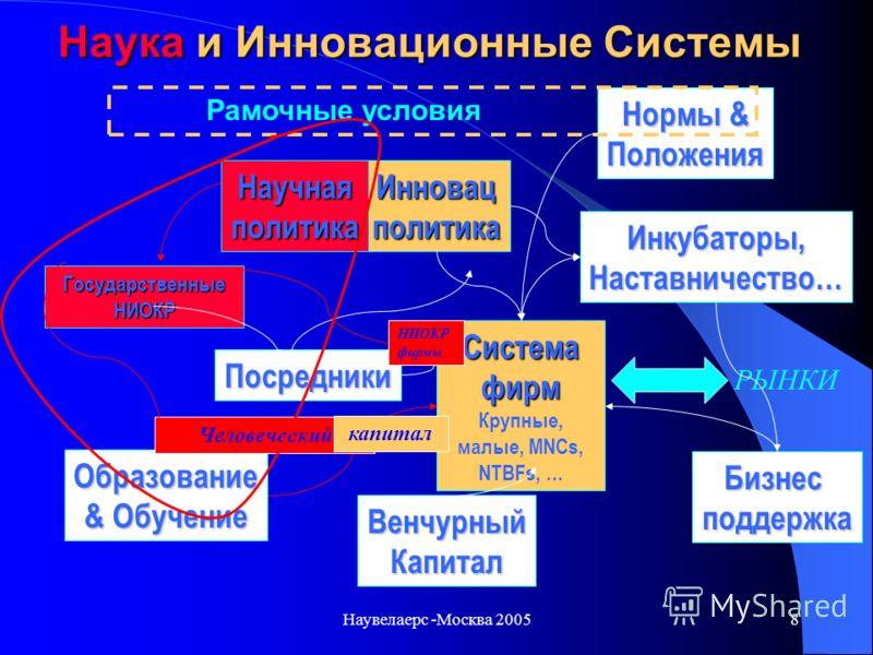 Наувелаерс -Москва 20057 Европейский проект Trendchart: Обзор тенденций инновационных показателей www.trendchart.org