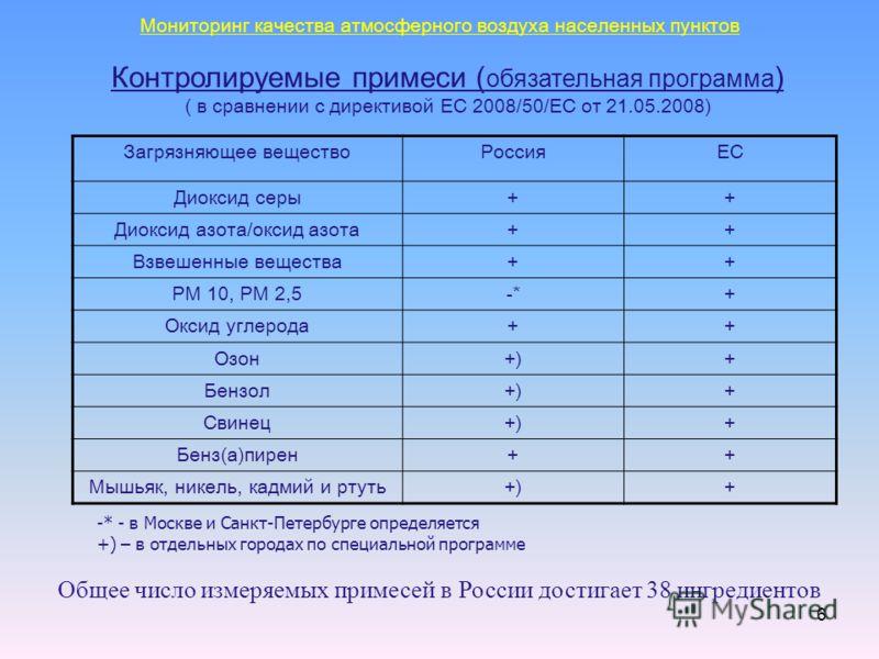 6 Контролируемые примеси ( обязательная программа ) ( в сравнении с директивой ЕС 2008/50/EC от 21.05.2008) Загрязняющее веществоРоссияЕС Диоксид серы++ Диоксид азота/оксид азота++ Взвешенные вещества++ PM 10, РМ 2,5-*+ Оксид углерода++ Озон+)+ Бензо