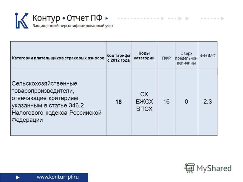 Категории плательщиков страховых взносов Код тарифа с 2012 года Коды категорииПФР Сверх предельной величины ФФОМС Сельскохозяйственные товаропроизводители, отвечающие критериям, указанным в статье 346.2 Налогового кодекса Российской Федерации 18 СХ В