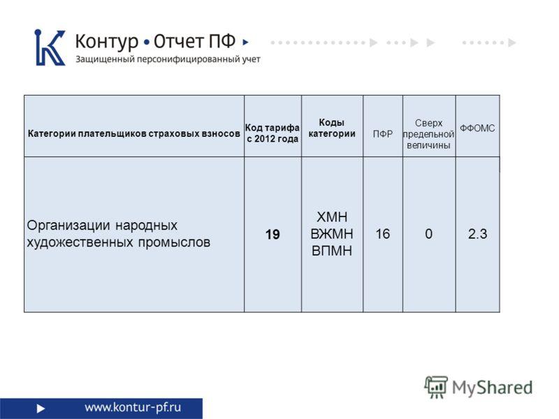 Категории плательщиков страховых взносов Код тарифа с 2012 года Коды категорииПФР Сверх предельной величины ФФОМС Организации народных художественных промыслов 19 ХМН ВЖМН ВПМН 1602.3