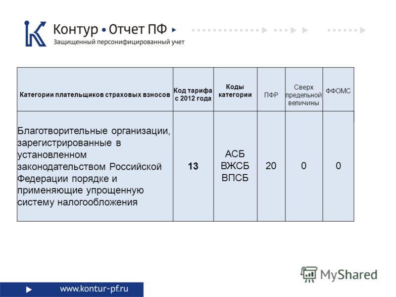 Категории плательщиков страховых взносов Код тарифа с 2012 года Коды категорииПФР Сверх предельной величины ФФОМС Благотворительные организации, зарегистрированные в установленном законодательством Российской Федерации порядке и применяющие упрощенну
