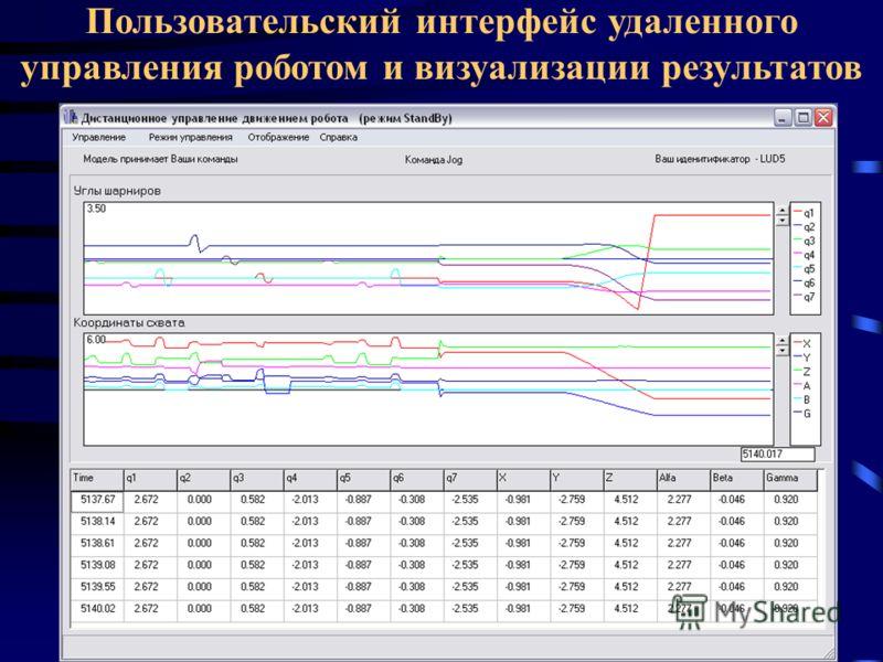 Пользовательский интерфейс удаленного управления роботом и визуализации результатов