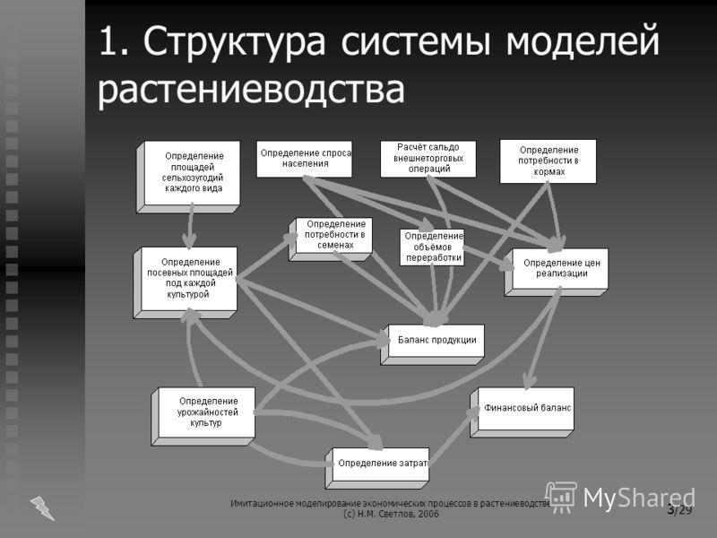 Имитационное моделирование экономических процессов в растениеводстве (с) Н.М. Светлов, 2006 3 /29 1. Структура системы моделей растениеводства