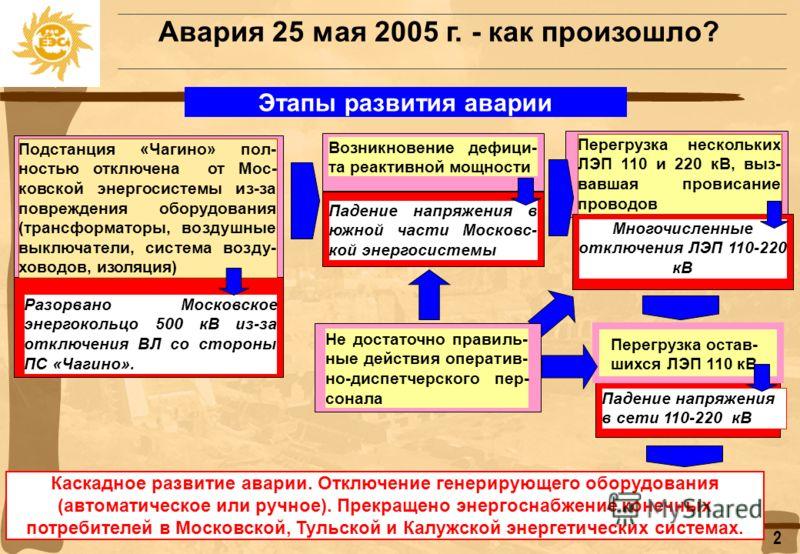 Авария 25 мая 2005 г. Последствия аварии Технические Социальные Отключение потребителей: Около 20 тыс. людей были заблокированы в поездах московского метро, около 1,5 тыс. застряли в лифтах Без электроснабжения остались около 4 млн. людей, большое ко