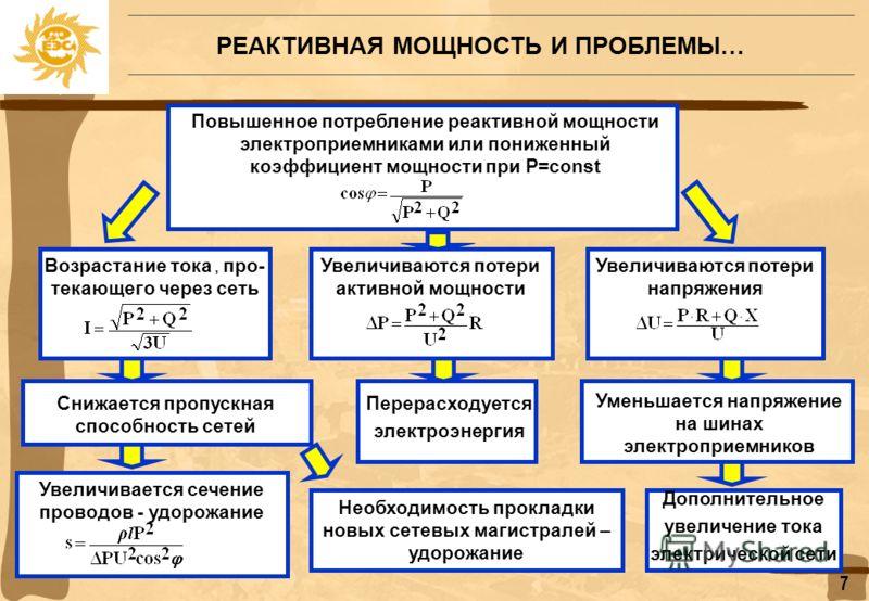 Влияние загрузки ВЛ реактивной мощностью Безусловно, будь скомпенсирована реактивная мощность у потребителей Московской энергосистемы, майской аварии 2005 года могло бы не быть. Скорее всего, ее и не было бы, потому что не было бы такой загрузки реак