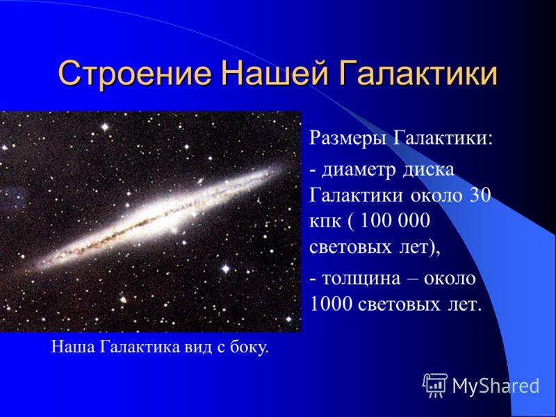 Строение Нашей Галактики Ядро, три спиральных рукава. Ядро расположено в центре нашей Галактики. Наша Галактика сверху