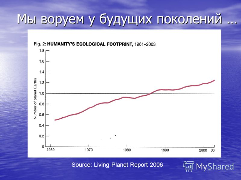 Мы воруем у будущих поколений … Source: Living Planet Report 2006