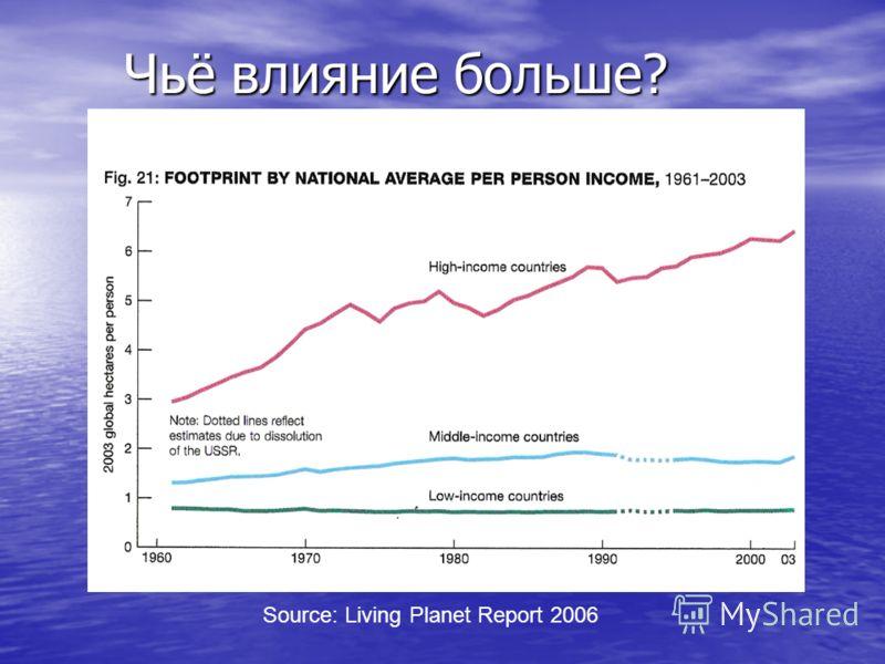 Чьё влияние больше? Source: Living Planet Report 2006