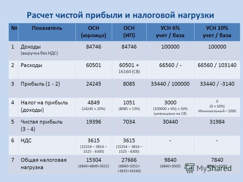 Расчет чистой прибыли и налоговой нагрузки ПоказательОСН (юрлицо) ОСН (ИП) УСН 6% учет / база УСН 10% учет / база 1Доходы (выручка без НДС) 84746 100000 2Расходы6050160501 + 16160 (СВ) 66560 / -66560 / 103140 3Прибыль (1 - 2)24245808533440 / 10000033