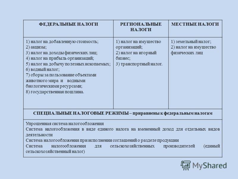 ФЕДЕРАЛЬНЫЕ НАЛОГИРЕГИОНАЛЬНЫЕ НАЛОГИ МЕСТНЫЕ НАЛОГИ 1) налог на добавленную стоимость; 2) акцизы; 3) налог на доходы физических лиц; 4) налог на прибыль организаций; 5) налог на добычу полезных ископаемых; 6) водный налог; 7) сборы за пользование об