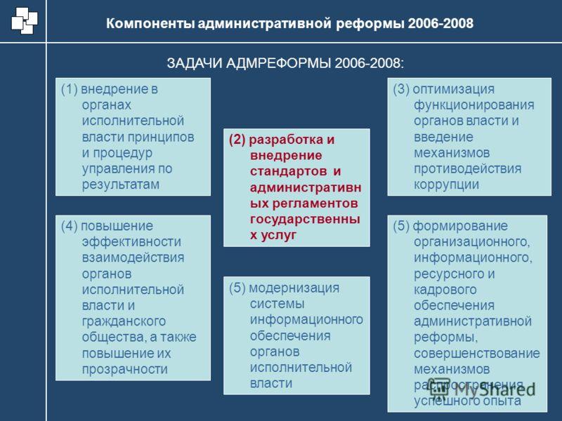 Компоненты административной реформы 2006-2008 (1) внедрение в органах исполнительной власти принципов и процедур управления по результатам ЗАДАЧИ АДМРЕФОРМЫ 2006-2008: (2) разработка и внедрение стандартов и административн ых регламентов государствен