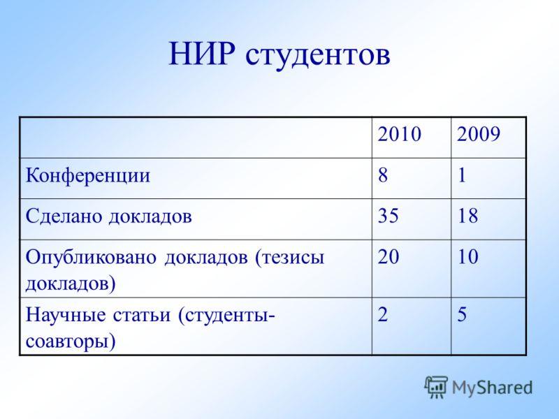 НИР студентов 20102009 Конференции81 Сделано докладов3518 Опубликовано докладов (тезисы докладов) 2010 Научные статьи (студенты- соавторы) 25