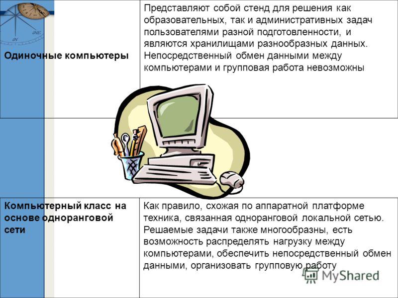 Одиночные компьютеры Представляют собой стенд для решения как образовательных, так и административных задач пользователями разной подготовленности, и являются хранилищами разнообразных данных. Непосредственный обмен данными между компьютерами и групп