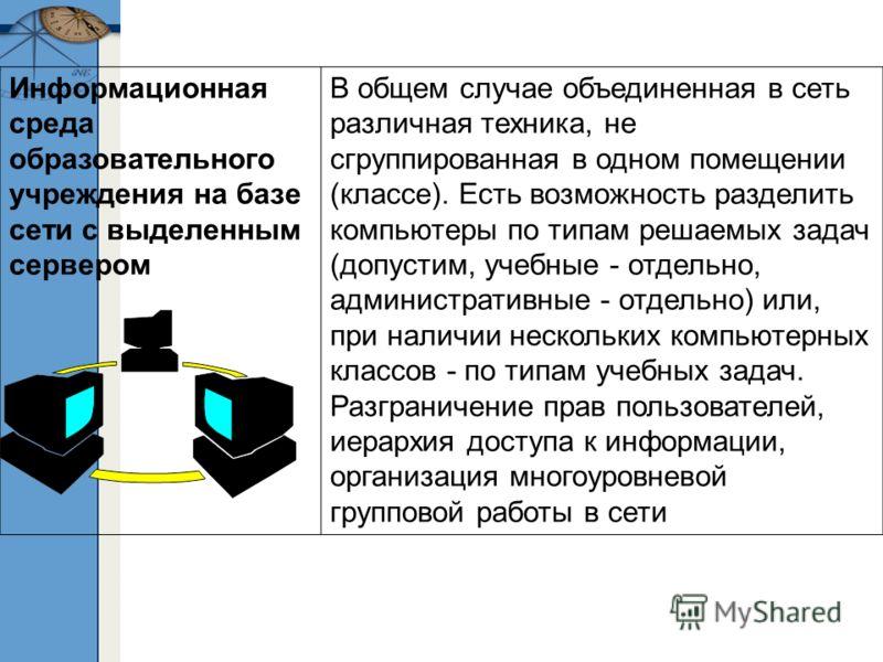Информационная среда образовательного учреждения на базе сети с выделенным сервером В общем случае объединенная в сеть различная техника, не сгруппированная в одном помещении (классе). Есть возможность разделить компьютеры по типам решаемых задач (до