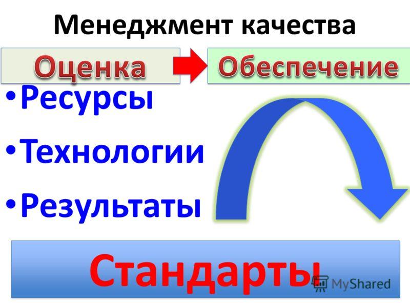 Менеджмент качества Ресурсы Технологии Результаты Стандарты
