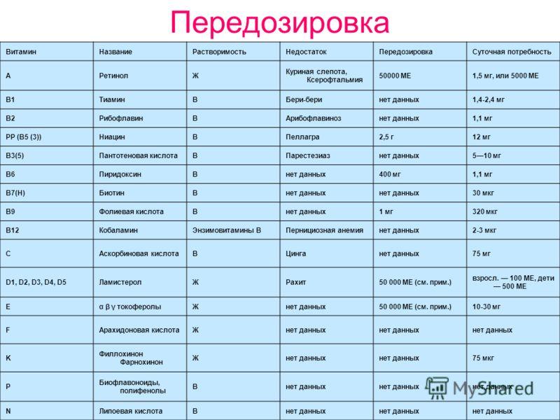 Передозировка ВитаминНазваниеРастворимостьНедостатокПередозировкаСуточная потребность AРетинолЖ Куриная слепота, Ксерофтальмия 50000 МЕ1,5 мг, или 5000 МЕ B1ТиаминВБери-беринет данных1,4-2,4 мг B2РибофлавинВАрибофлавинознет данных1,1 мг PP (B5 (3))Ни
