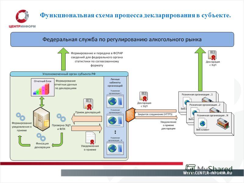 Функциональная схема процесса декларирования в субъекте.
