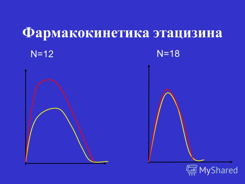 Фармакокинетика этацизина N=12 N=18