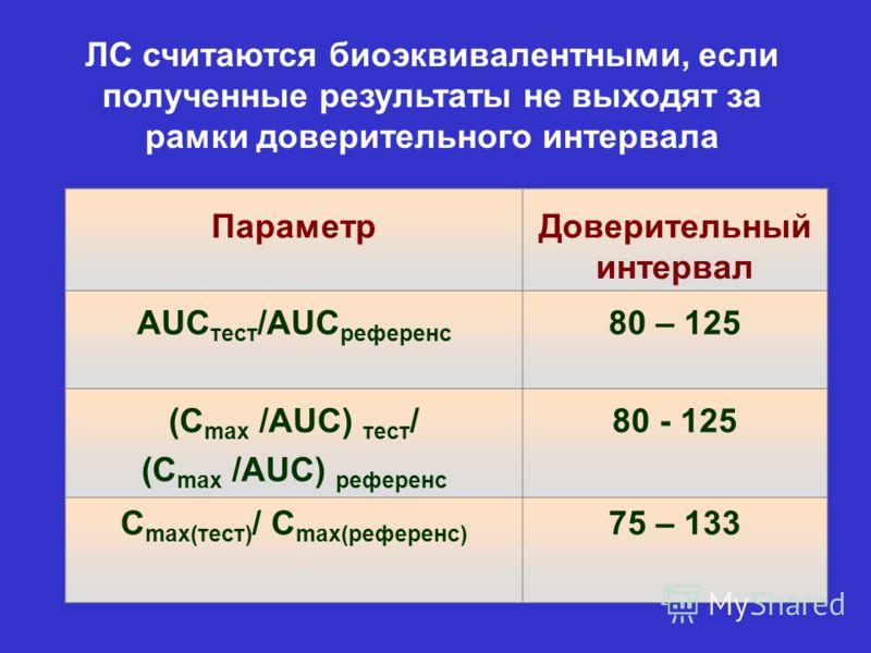 ПараметрДоверительный интервал AUC тест /AUC референс 80 – 125 (C max /AUC) тест / (C max /AUC) референс 80 - 125 C max(тест) / C max(референс) 75 – 133 ЛС считаются биоэквивалентными, если полученные результаты не выходят за рамки доверительного инт