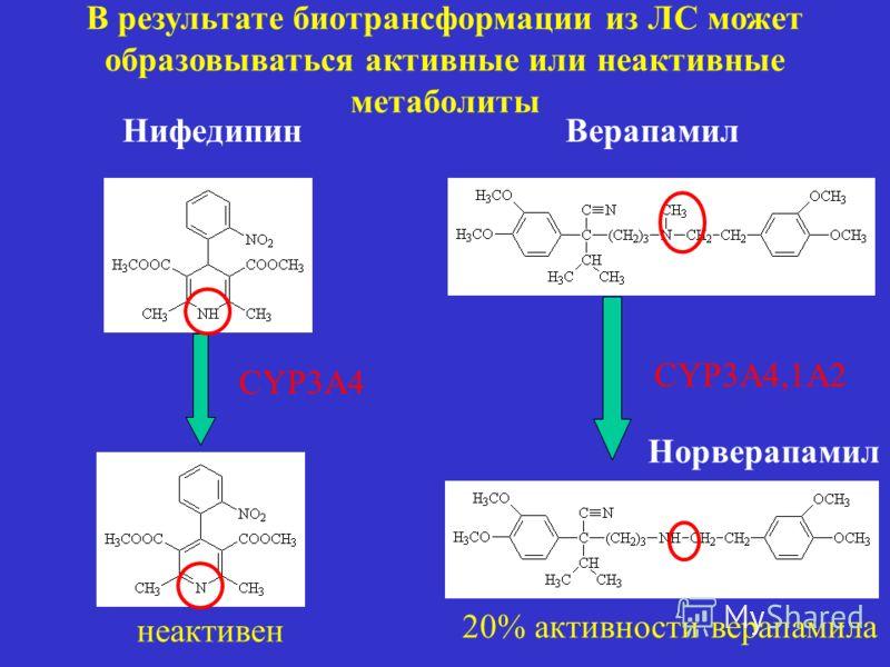 CYP3A4,1A2 Верапамил Норверапамил Нифедипин CYP3A4 неактивен 20% активности верапамила В результате биотрансформации из ЛС может образовываться активные или неактивные метаболиты