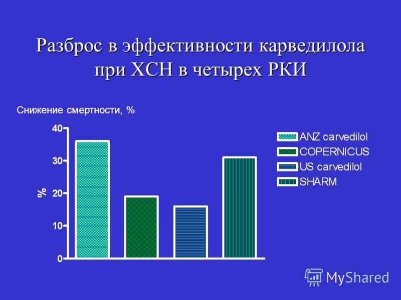 Разброс в эффективности карведилола при ХСН в четырех РКИ Снижение смертности, %