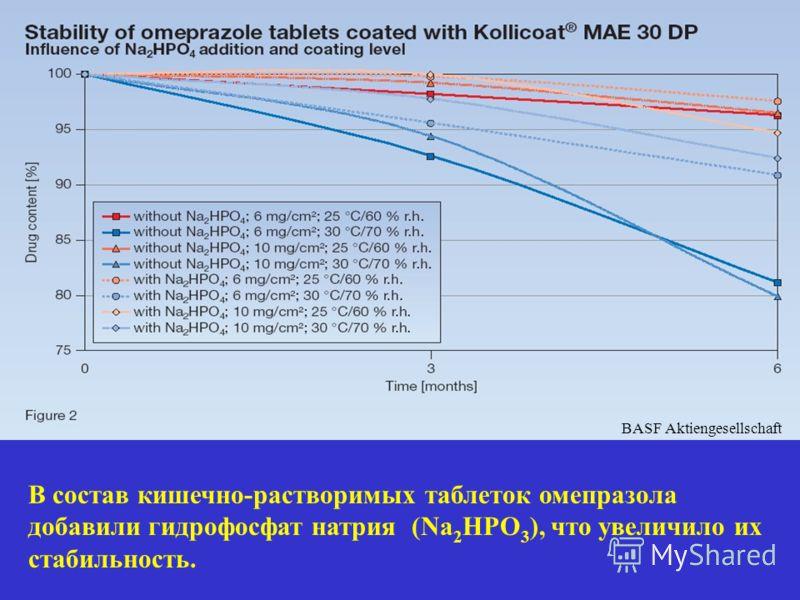 BASF Aktiengesellschaft В состав кишечно-растворимых таблеток омепразола добавили гидрофосфат натрия (Na 2 HPO 3 ), что увеличило их стабильность.
