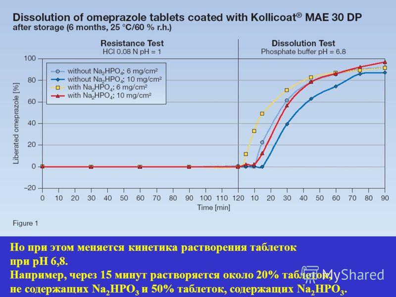 Но при этом меняется кинетика растворения таблеток при рН 6,8. Например, через 15 минут растворяется около 20% таблеток, не содержащих Na 2 HPO 3 и 50% таблеток, содержащих Na 2 HPO 3.