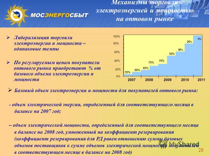 28 Либерализация торговли электроэнергии и мощности – одинаковые темпы По регулируемым ценам покупатели оптового рынка приобретают % от базового объема электроэнергии и мощности 95% 90% 85% 75% 70% 50% 40 % 20 % 0%0% 0% 20% 40% 60% 80% 100% 2007 2008