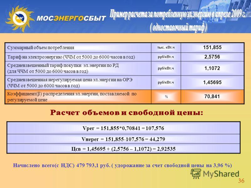 36 Суммарный объем потребления тыс. кВт.ч 151,855 Тариф на электроэнергию (ЧЧМ от 5000 до 6000 часов в год) руб/кВт.ч 2,5756 Средневзвешенный тариф покупки эл.энергии по РД (для ЧЧМ от 5000 до 6000 часов в год) руб/кВт.ч 1,1072 Средневзвешенная нерег