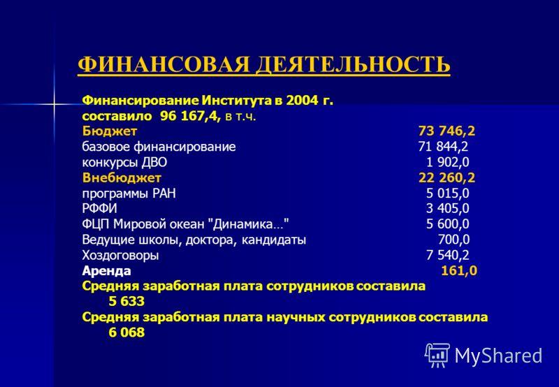 ФИНАНСОВАЯ ДЕЯТЕЛЬНОСТЬ Финансирование Института в 2004 г. cоставило96 167,4, в т.ч. Бюджет73 746,2 базовое финансирование71 844,2 конкурсы ДВО 1 902,0 Внебюджет22 260,2 программы РАН 5 015,0 РФФИ 3 405,0 ФЦП Мировой океан
