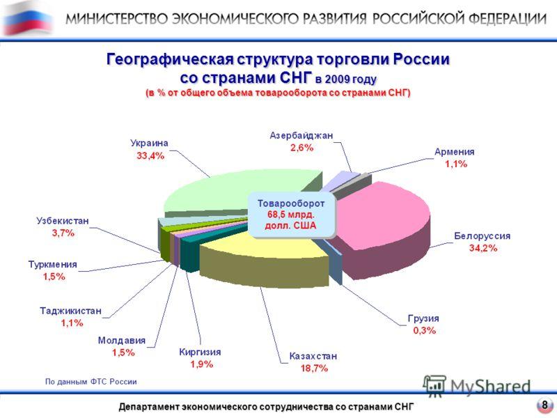 8 Географическая структура торговли России со странами СНГ в 2009 году (в % от общего объема товарооборота со странами СНГ) Департамент экономического сотрудничества со странами СНГ Товарооборот 68,5 млрд. долл. США По данным ФТС России