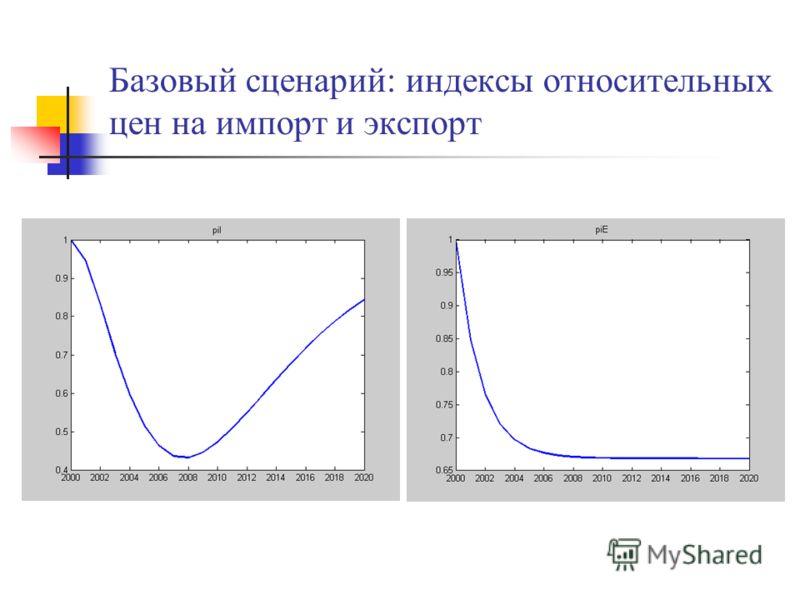 Базовый сценарий: индексы относительных цен на импорт и экспорт